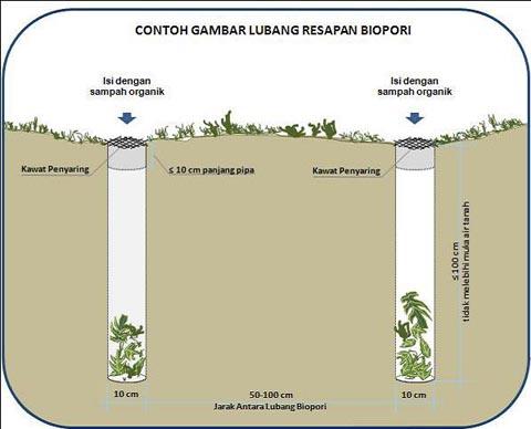 cara membuat lubang biopori