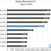 Xiaomi Mi 4i Antutu Benchmark dari Androidheadlines