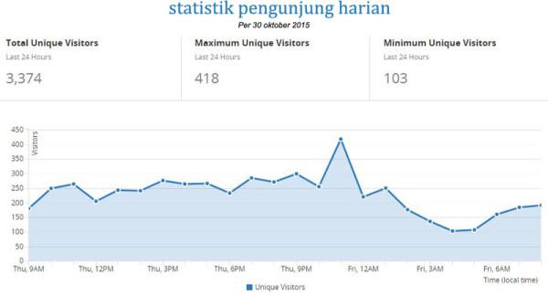 Promosi di blog Visitor 2000 Perhari