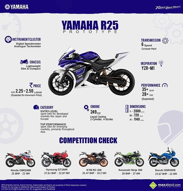 spesifikasi mesin harga yamaha r25