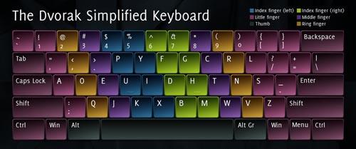 Sejarah Keyboard Dvorak
