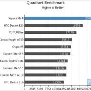 Xiaomi Mi 4i Quadrant Benchmark dari Androidheadlines
